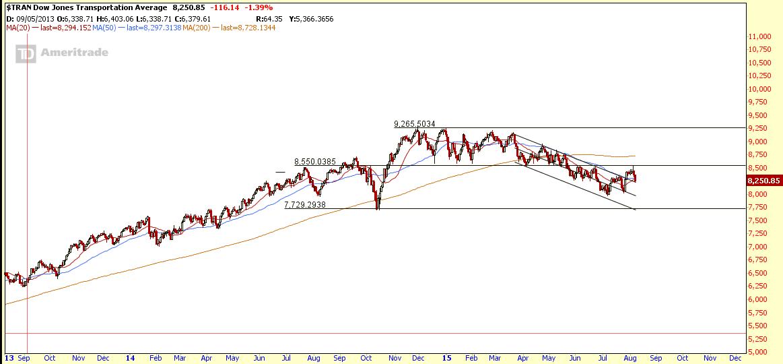 $TRAN Aug10-2015