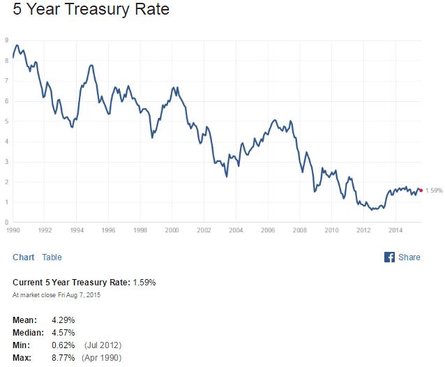 US 5 Year Treasuy Yield Aug10-2015