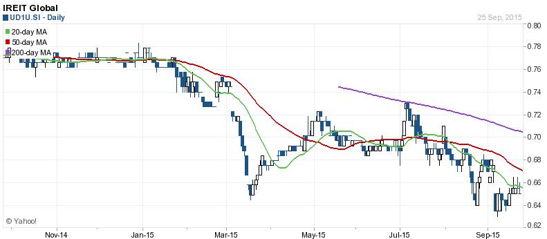 IREIT Global Stock Chart Sept27-2015