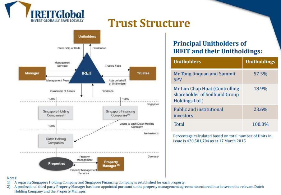 IREIT Structure Sept 27-2015