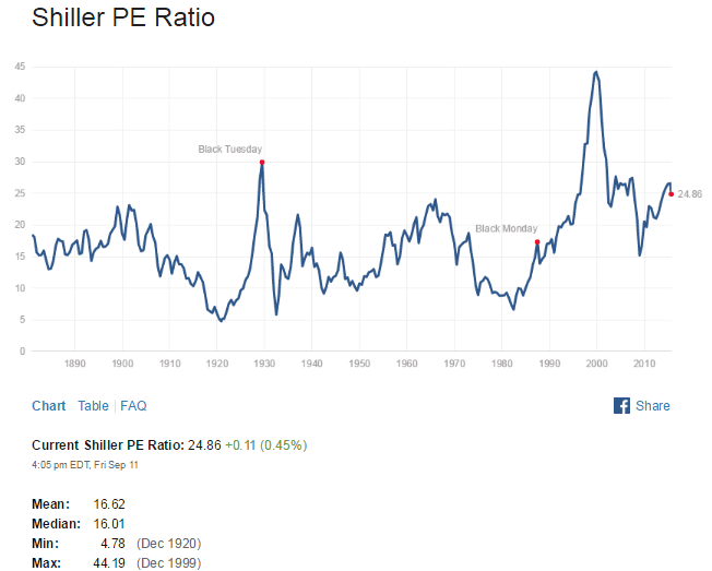 Shiller PE Ratio Sept11-2015