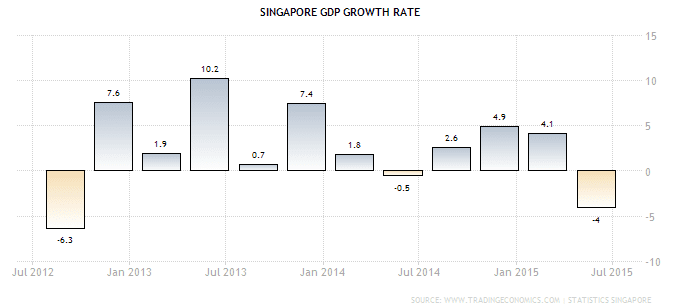 Singapore GDP Growth Rate Sept23-2015