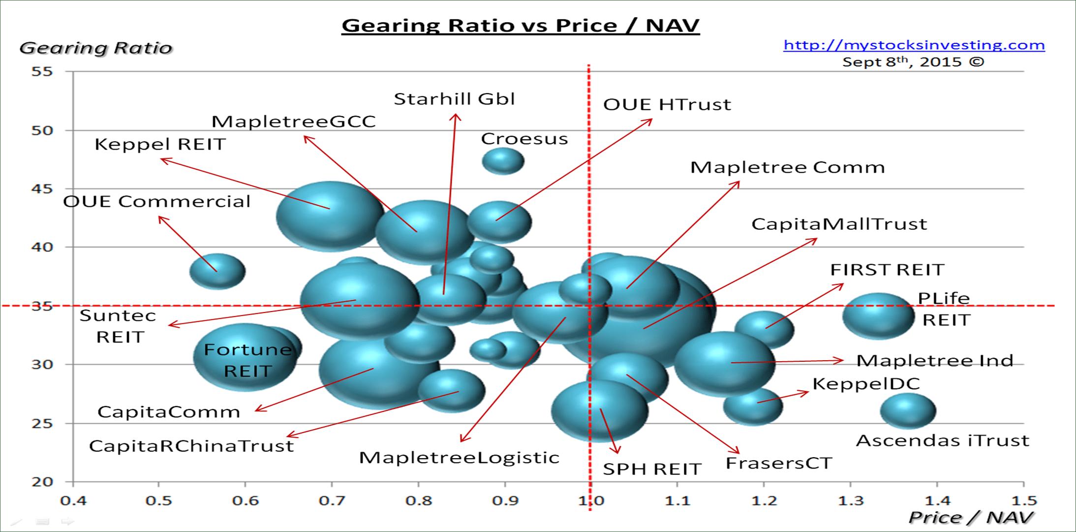 Singapore REIT Bubble Chart (Risk) Sept8-2015