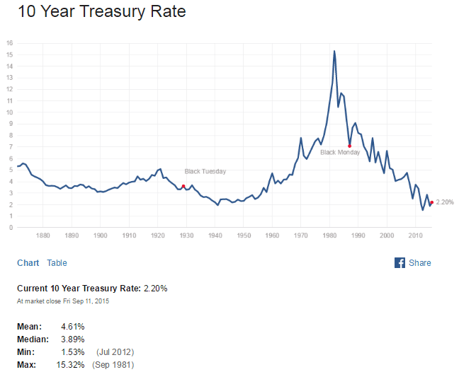 US 10 Year Treasuy Yield Sept11-2015