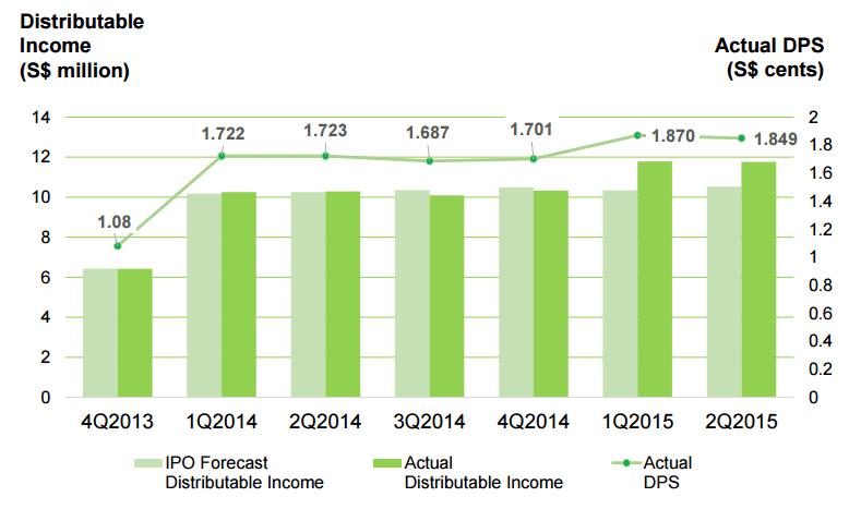 Viva Industrial Trust DPU Trend Sept23-2015