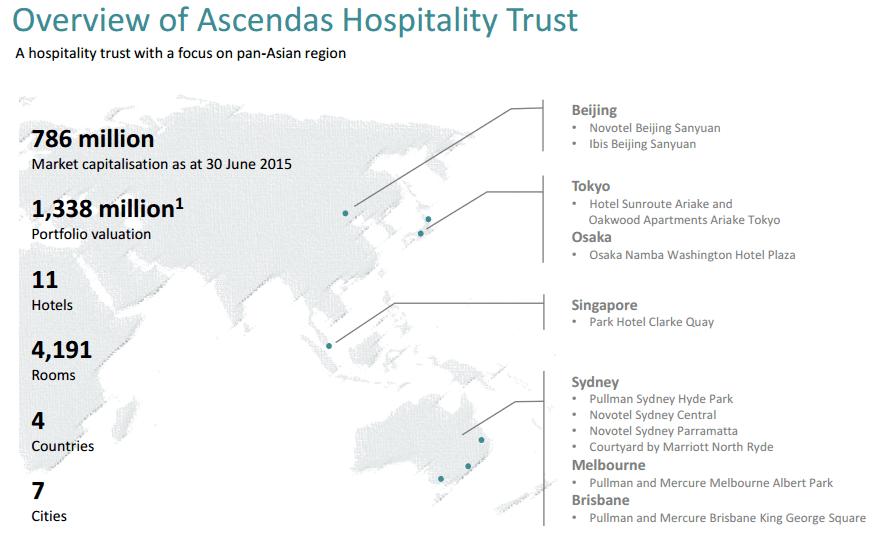 Ascendes H Trust Portfolio Oct25-2015