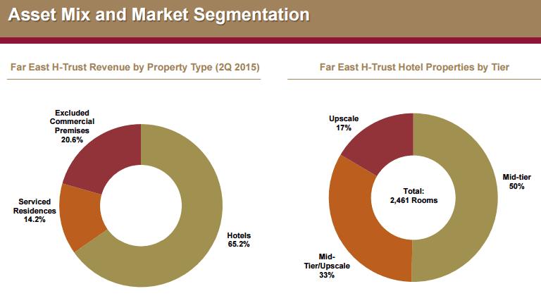 Far East H Trust Hotel Asset Mix Oct4-2015