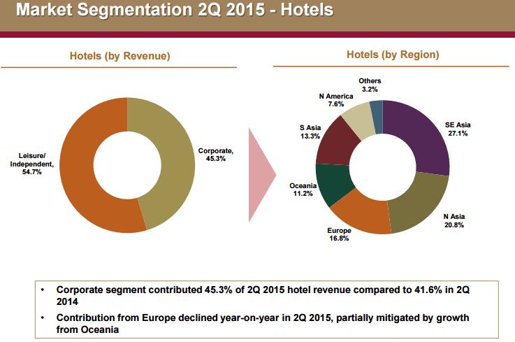 Far East H Trust Hotel Segment Oct4-2015