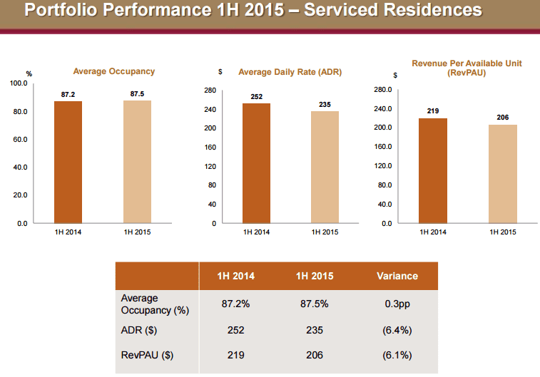 Far East H Trust Service Residential Occupancy Oct4-2015