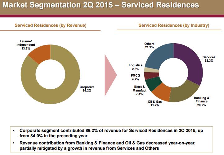 Far East H Trust Service Residential Segment Oct4-2015