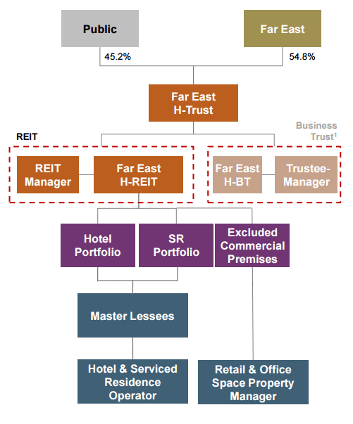 Far East H Trust Structure Oct4-2015