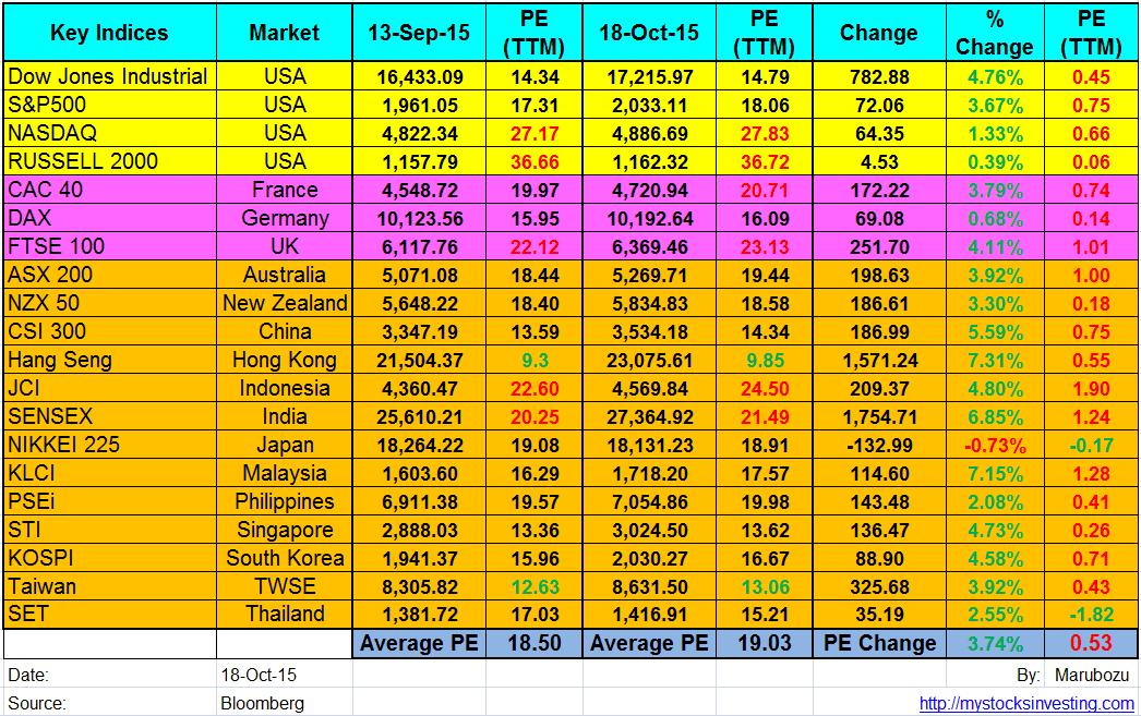 Global Stock Market PE PB Ratio Summary Oct18-2015