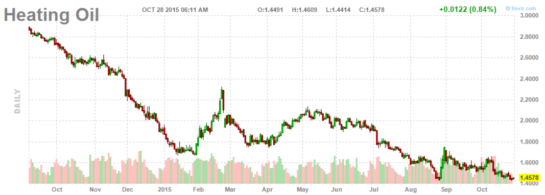 Heating Oil Oct 28-2015