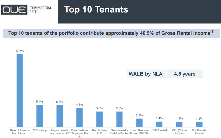 OUE Commercial Trust Top 10 Tenants Oct4-2015