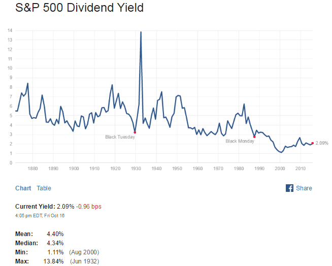 S&P500 Dividend Yield Oct18-2015