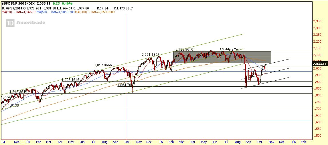 $SPX Oct18-2015