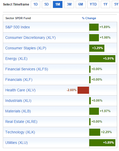 Sector Performance Oct18-2015