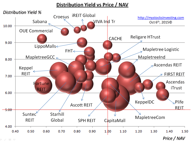 Singapore REIT Bubble Chart (Value) Oct6-2015