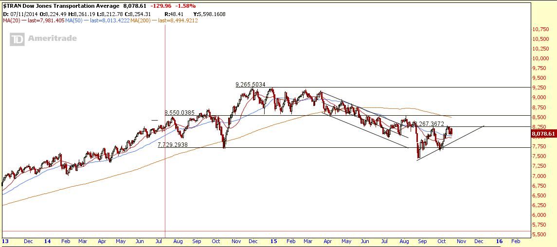 $TRAN Oct18-2015