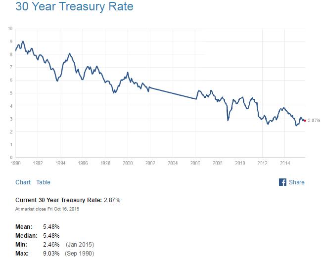 US 30 Year Treasuy Yield Oct18-2015
