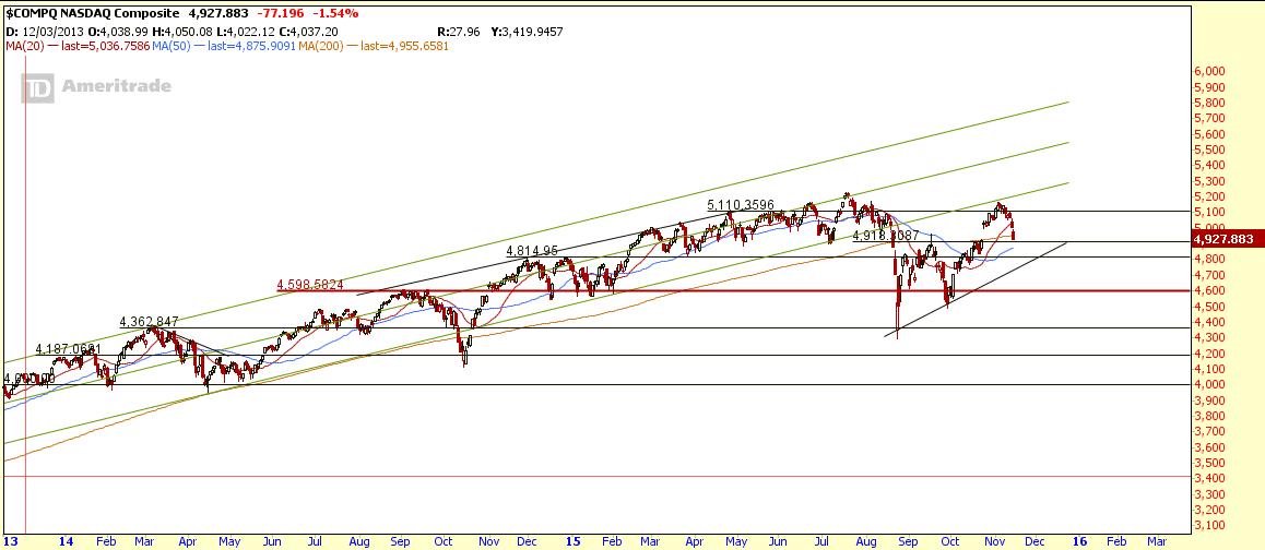 $COMPQ Nov14-2015