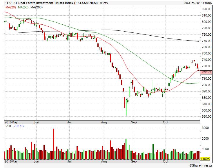 FTSE ST REIT Index Nov1-2015 (shareinvestor)