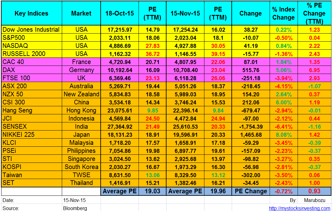 Global Stock Market PE PB Ratio Summary Nov15-2015