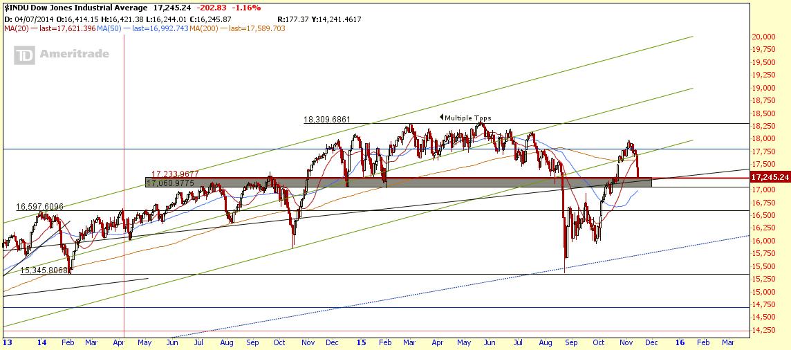$INDU Nov14-2015