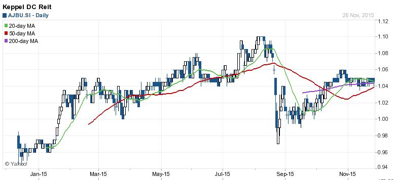 Keppel DC REIT Stock Chart Nov 27-2015