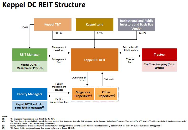 Keppel DC REIT Structire Nov 27-2015