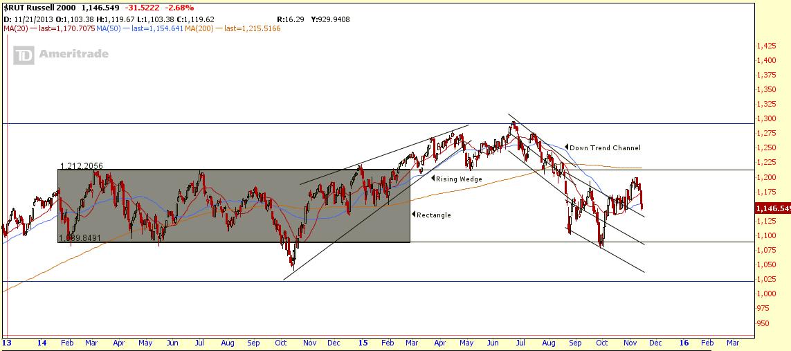 $RUT Nov14-2015