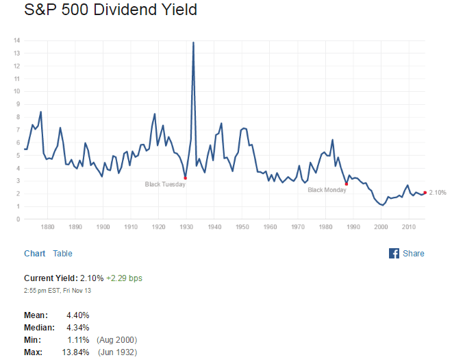 S&P500 Dividend Yield Nov14-2015