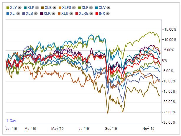 Sector Chart Nov14-2015