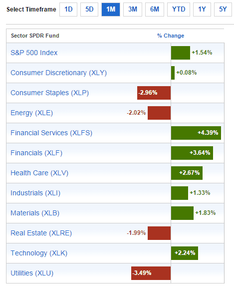 Sector Performance Nov14-2015