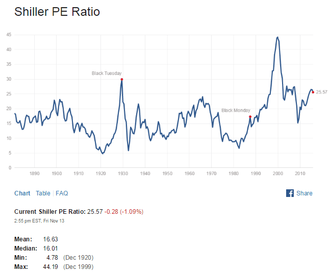 Shiller PE Ratio Nov14-2015