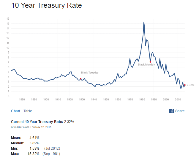 US 10 Year Treasuy Yield Nov14-2015
