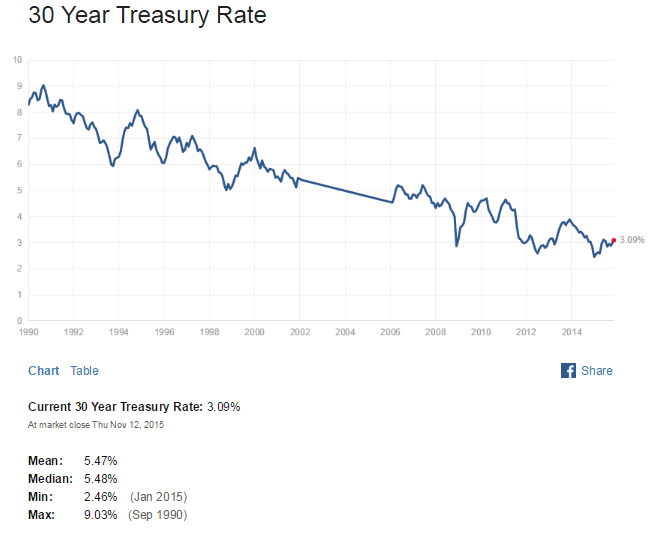 US 30 Year Treasuy Yield Nov14-2015