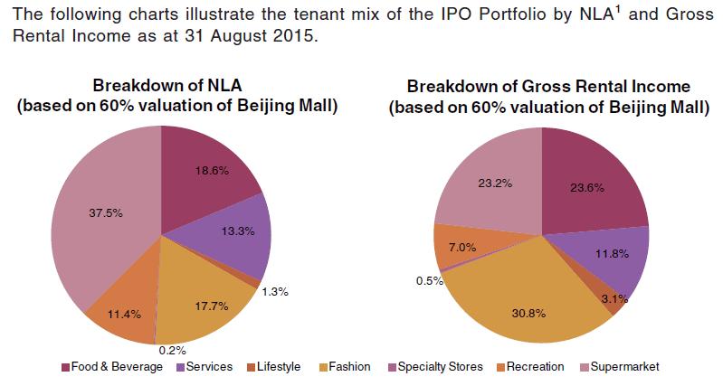 BHG Retail REIT Portfolio Diversification