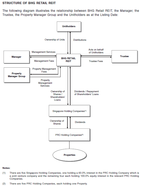 BHG Retail REIT Structure