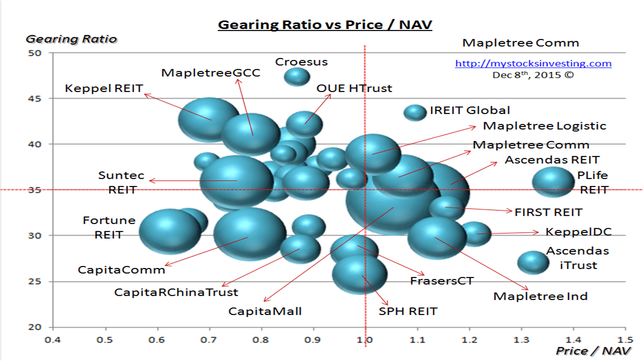 Singapore REIT Bubble Chart (Risk) Dec8-2015