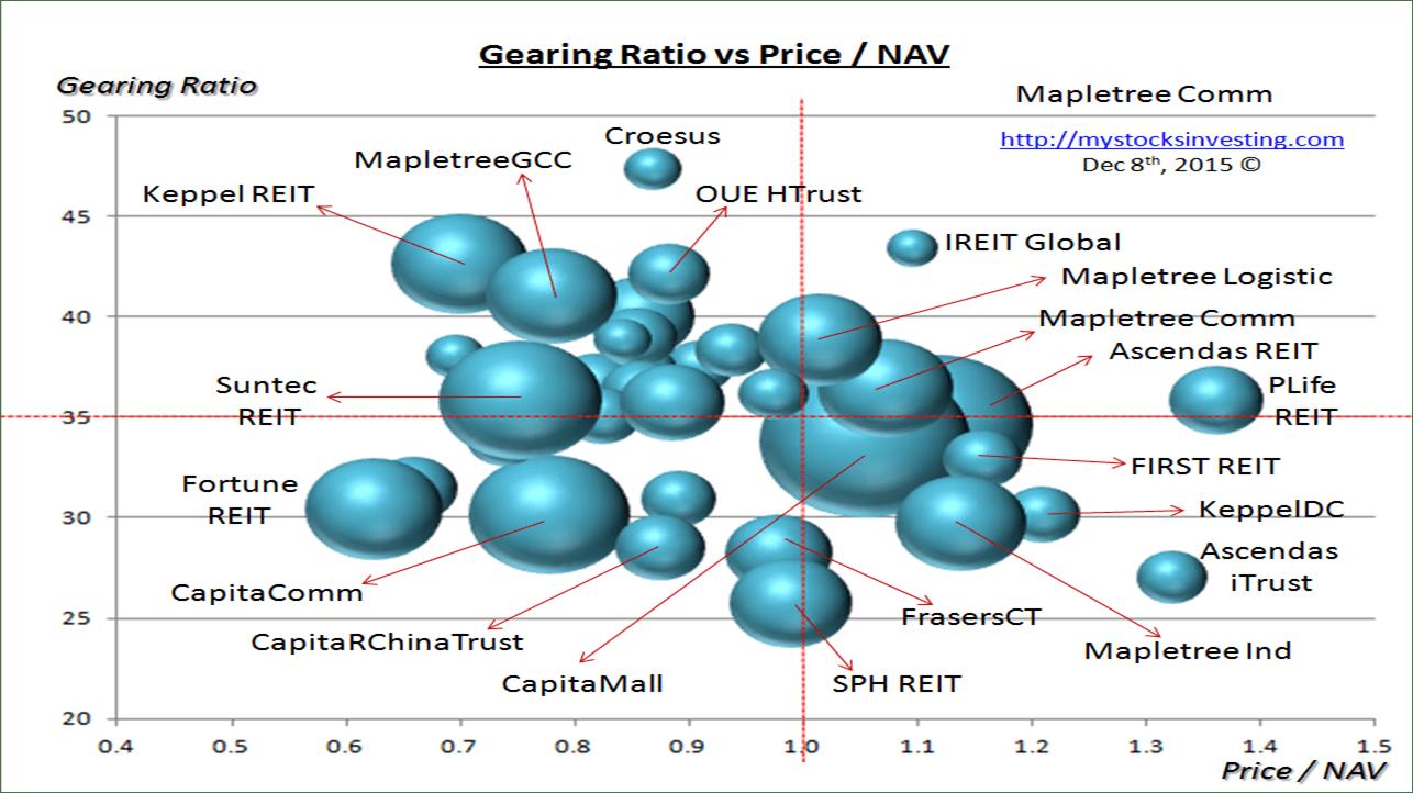 Singapore REIT Bubble Chart (Risk) Dec8-2015
