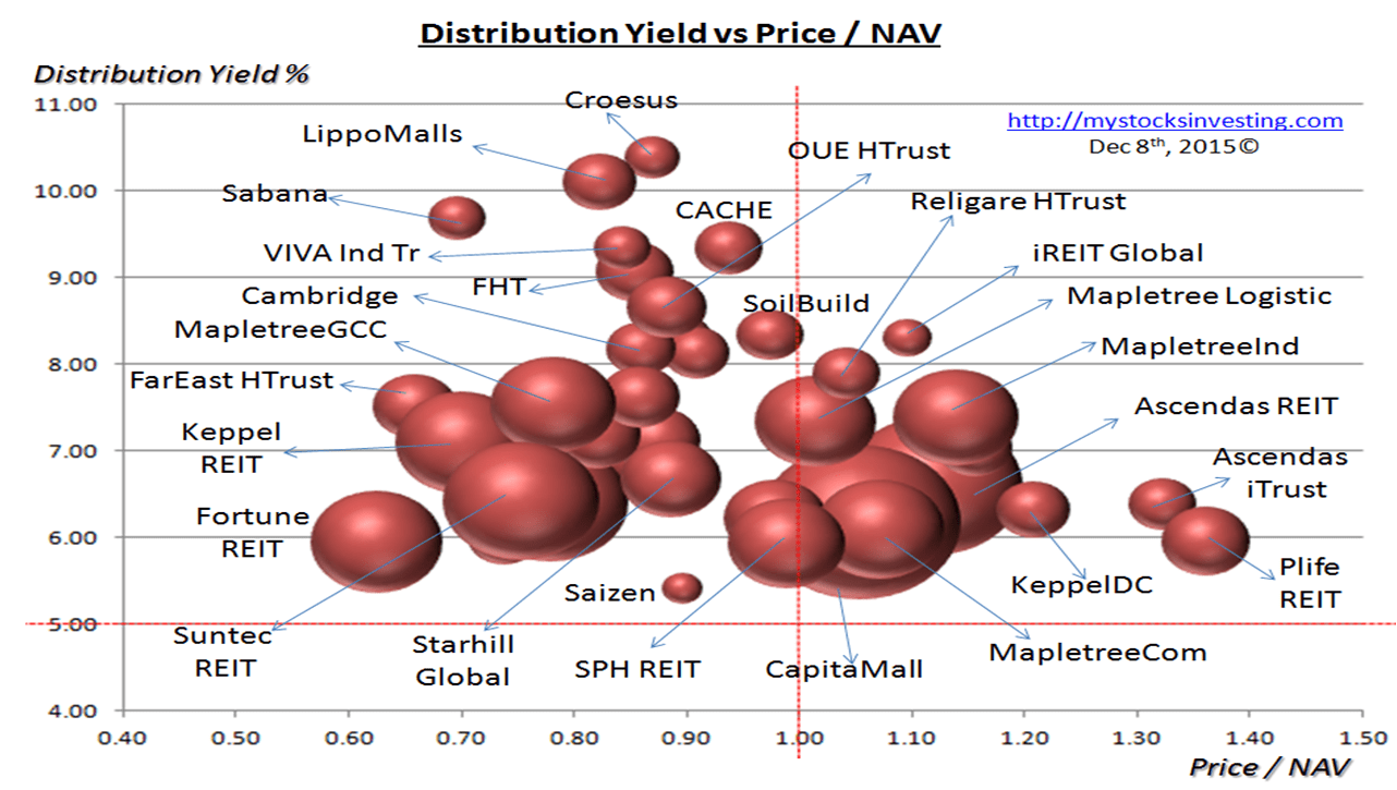 Singapore REIT Bubble Chart (Value) Dec8-2015