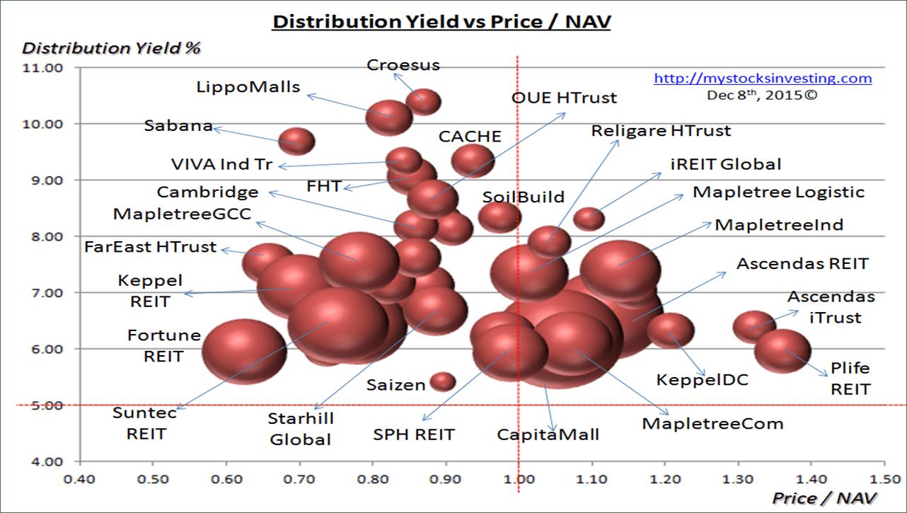 Singapore REIT Bubble Chart (Value) Dec8-2015