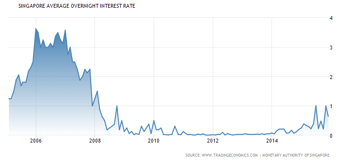 Singapore Interest Rate Jan3-2016