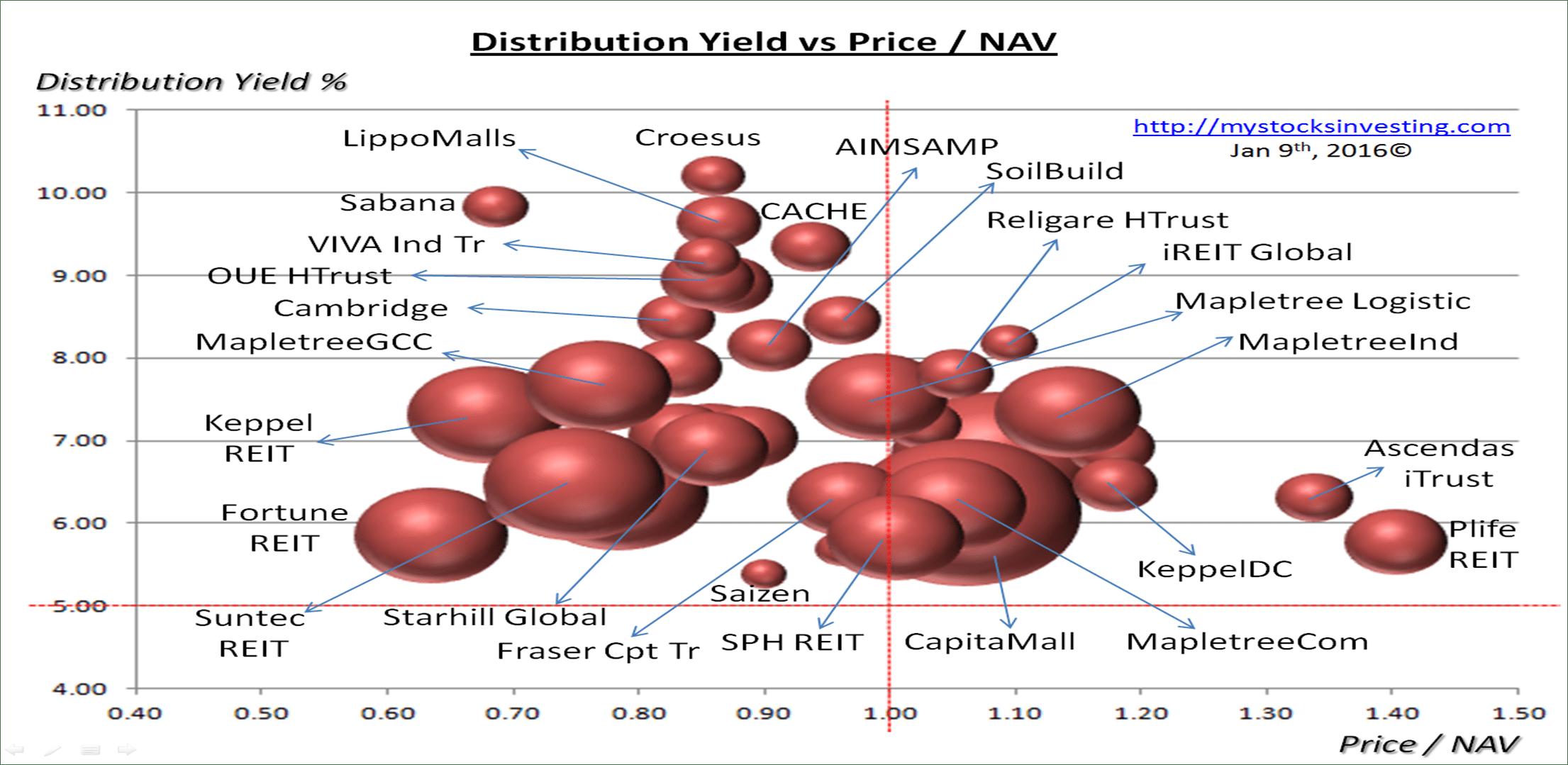 Singapore REIT Bubble Chart (Value) Jan9-2016