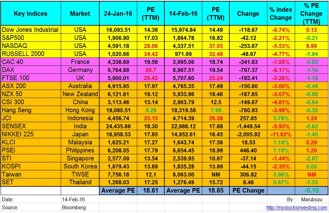 Global Stock Market PE Ratio Summary Feb14-2016