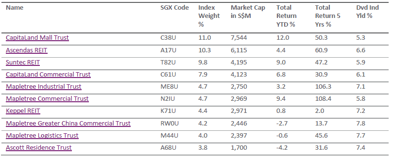 SGX S-REIT index Components Feb26-2016