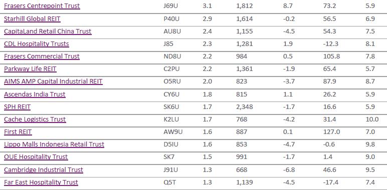 SGX S-REIT index Components1 Feb26-2016