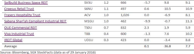 SGX S-REIT index Components2 Feb26-2016