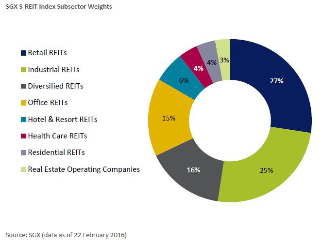 SGX S-REIT index Sectors Feb26-2016